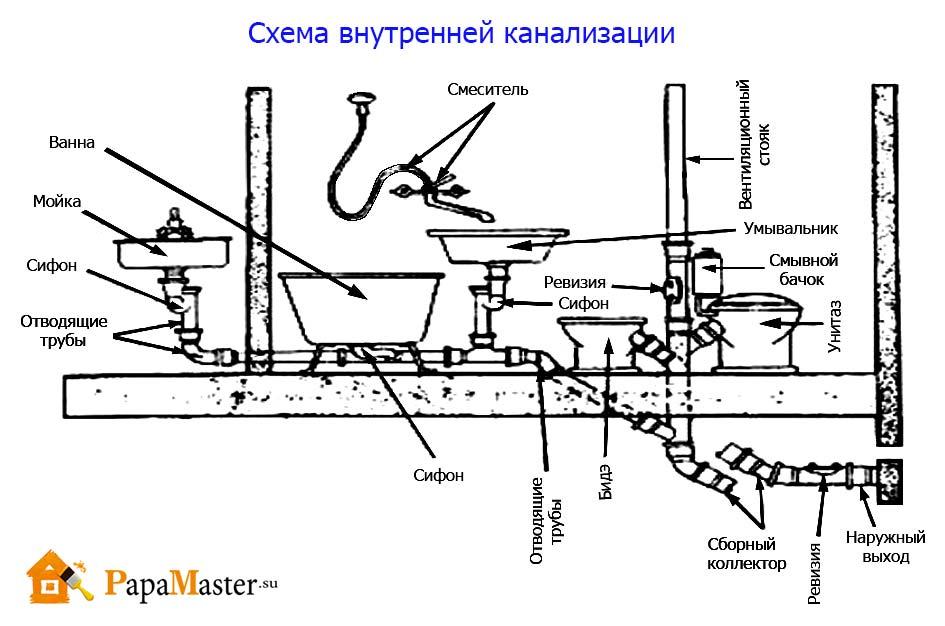 Схема монтажа канализации своими руками в частном доме
