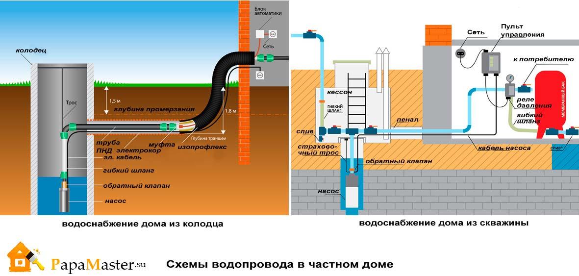 Как в частном доме сделать водопровод из скважины 67