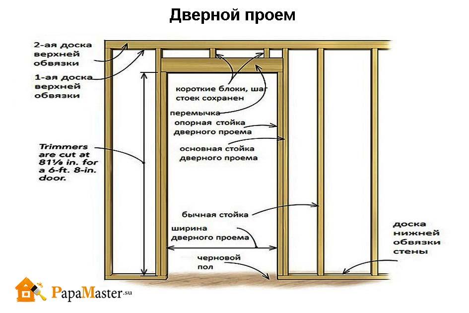 Как сделать перемычку для дверного проёма