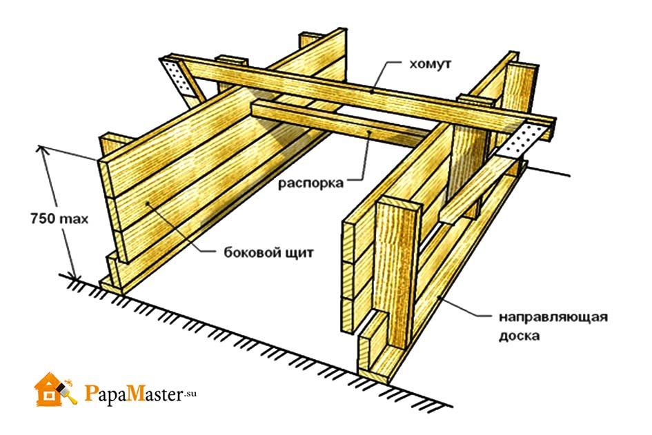 Как сделать опалубку для ленточного фундамента своими