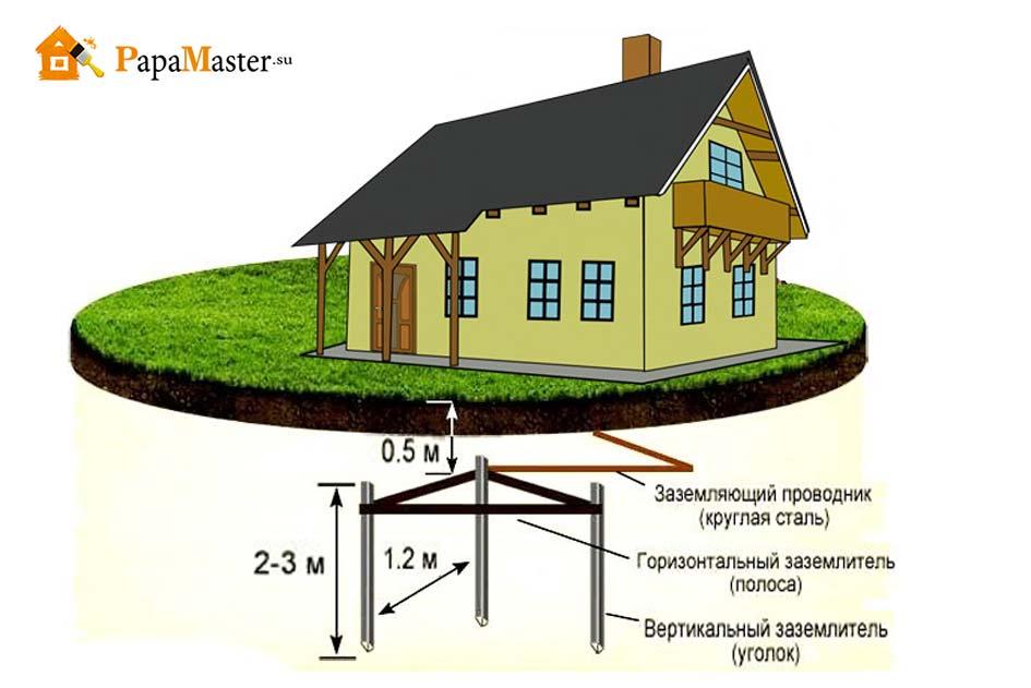 Схема заземления в частном доме своими руками 14