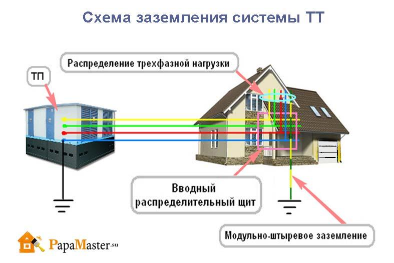 схема заземления системы ТТ