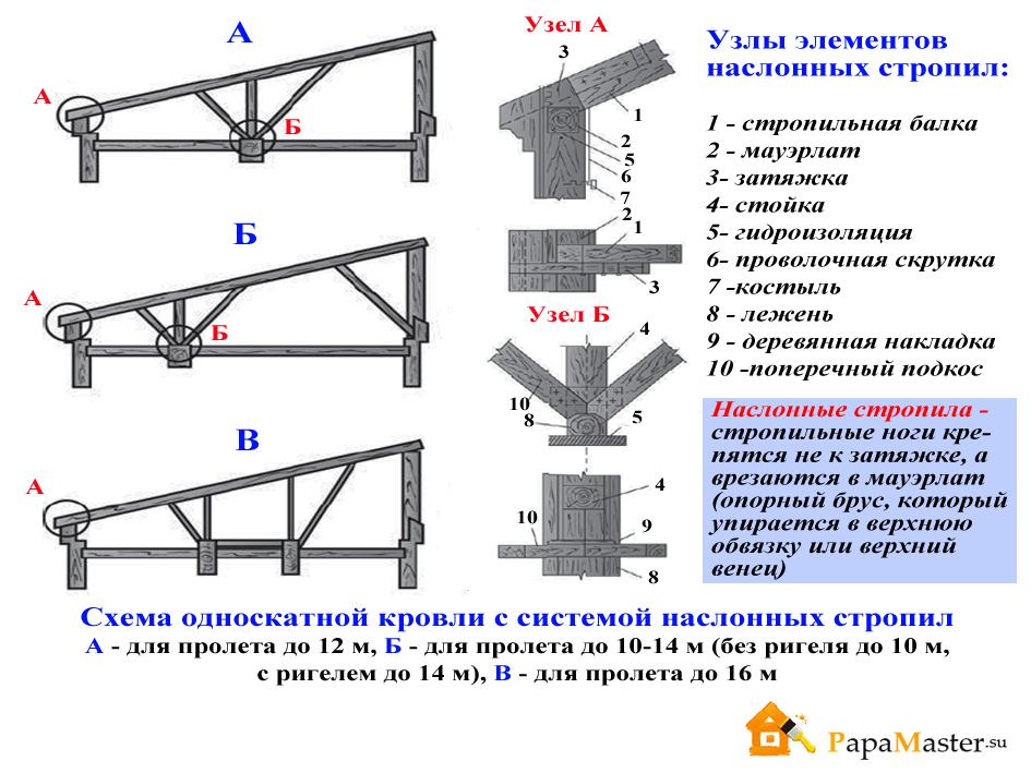 Схема сборки крыши односкатной