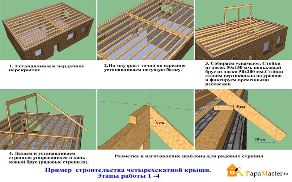 Крыша четырехскатная поэтапно