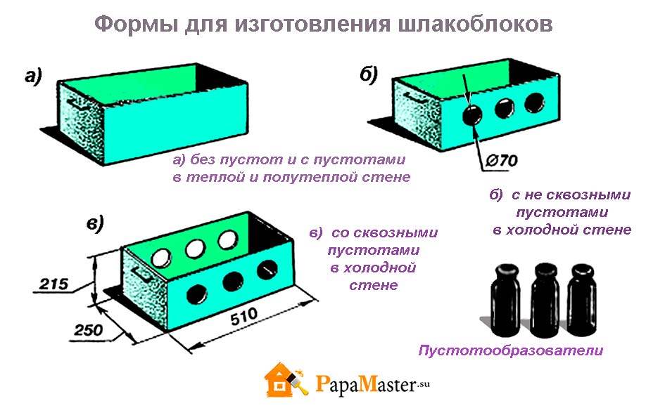 Себестоимость шлакоблока при производстве в домашних условиях