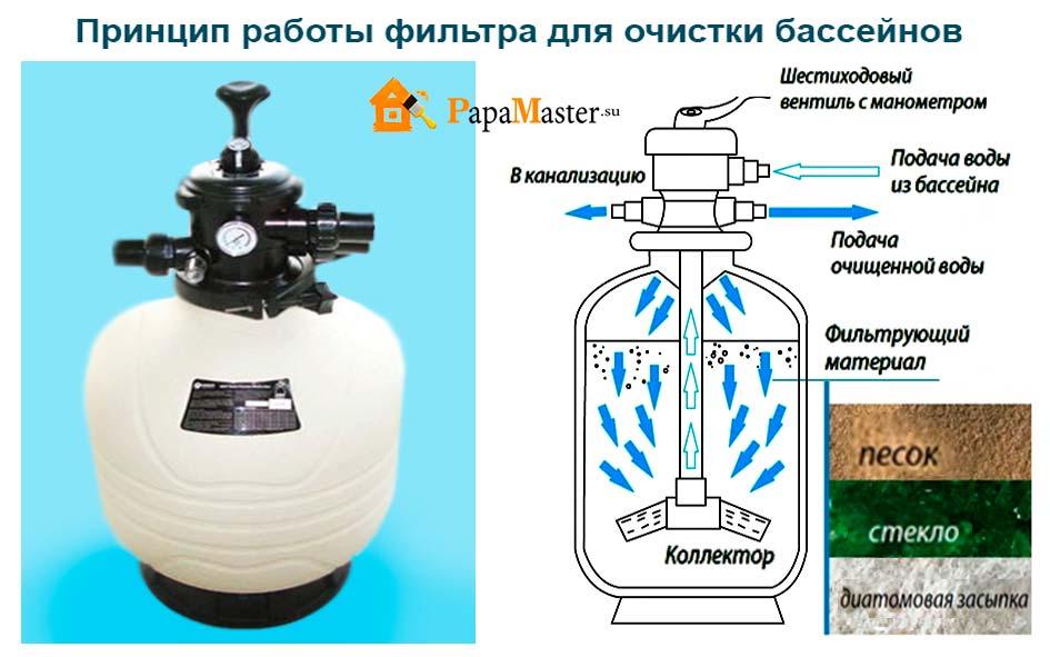 Хлоргенератор для бассейна сделать своими руками