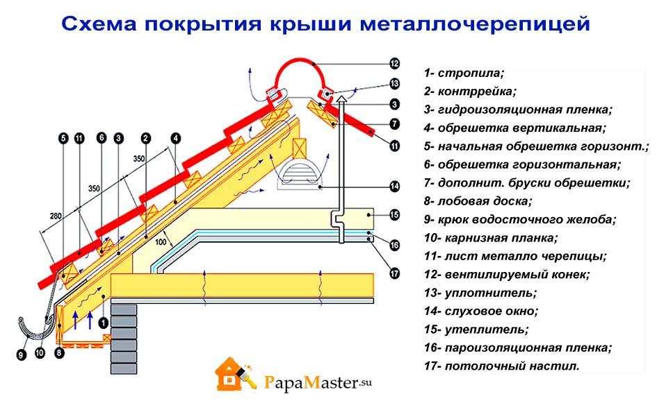 Как сделать ломаную крышу своими руками с карнизом и ендовой к ней 67