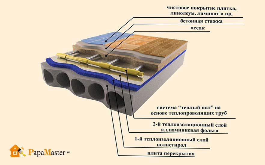 Подвала теплоизоляция труб