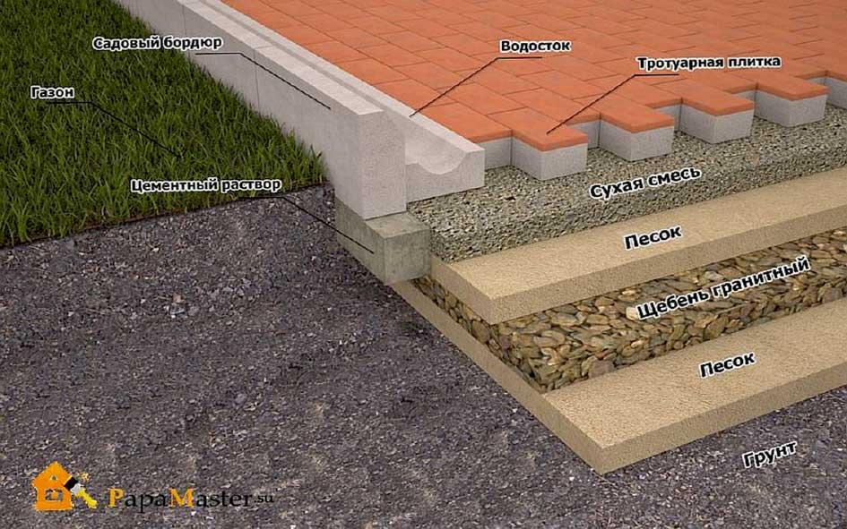 Садовые дорожки своими руками из тротуарной плитки 39
