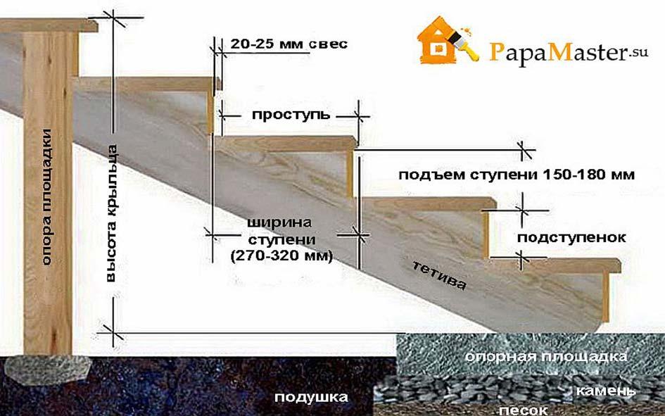 Модели и разновидности деревянных 587