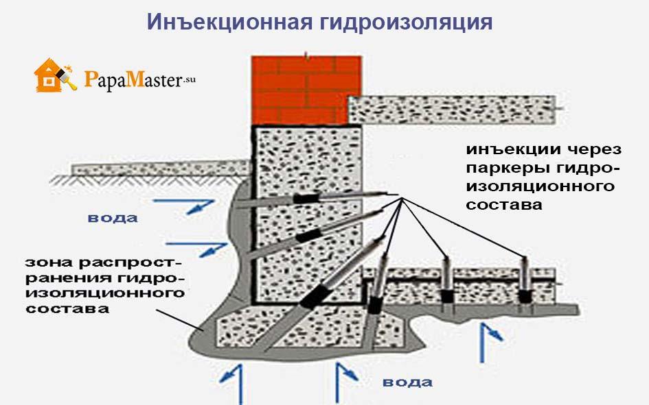 Гидроизоляция подвалов изнутри самостоятельно мастика пластизольная двухкомпонентная ч-5-а инструкция