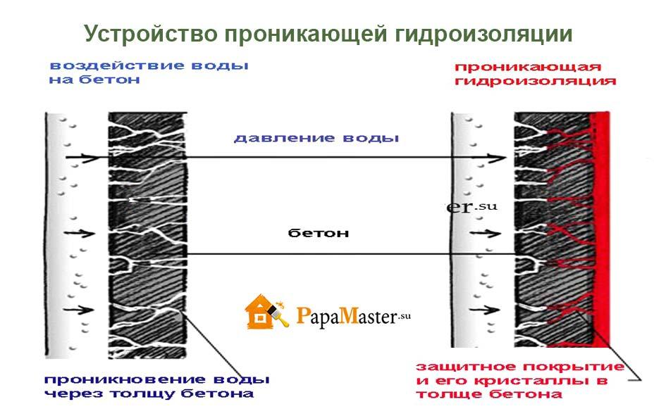 Гидроизоляция фундамента проникающей гидроизоляцией битумная мастика сертификаты скачать