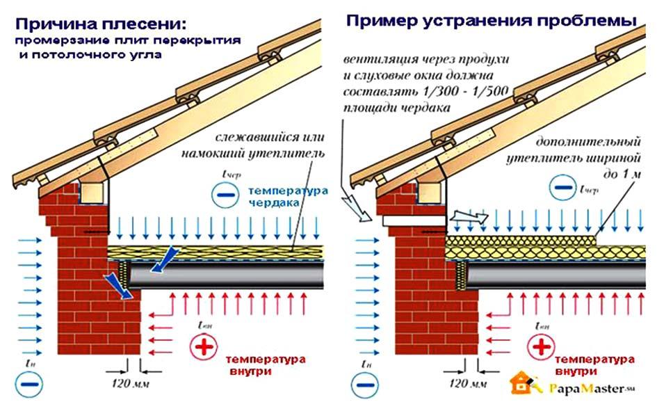 Как устранить сырость внешней плиты на балконе..