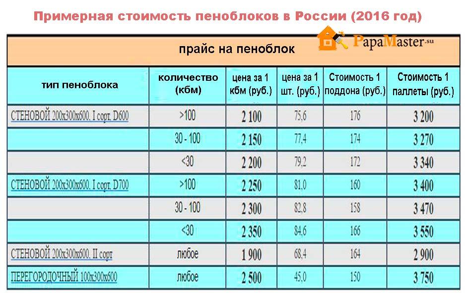 стоимость кубометра пенобетона