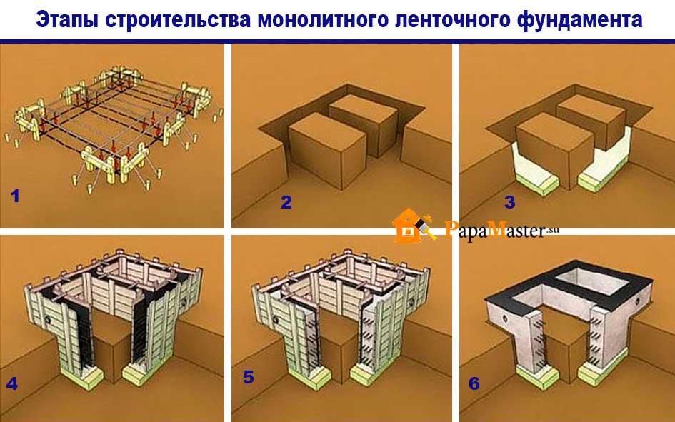 фундамент этапы строительства