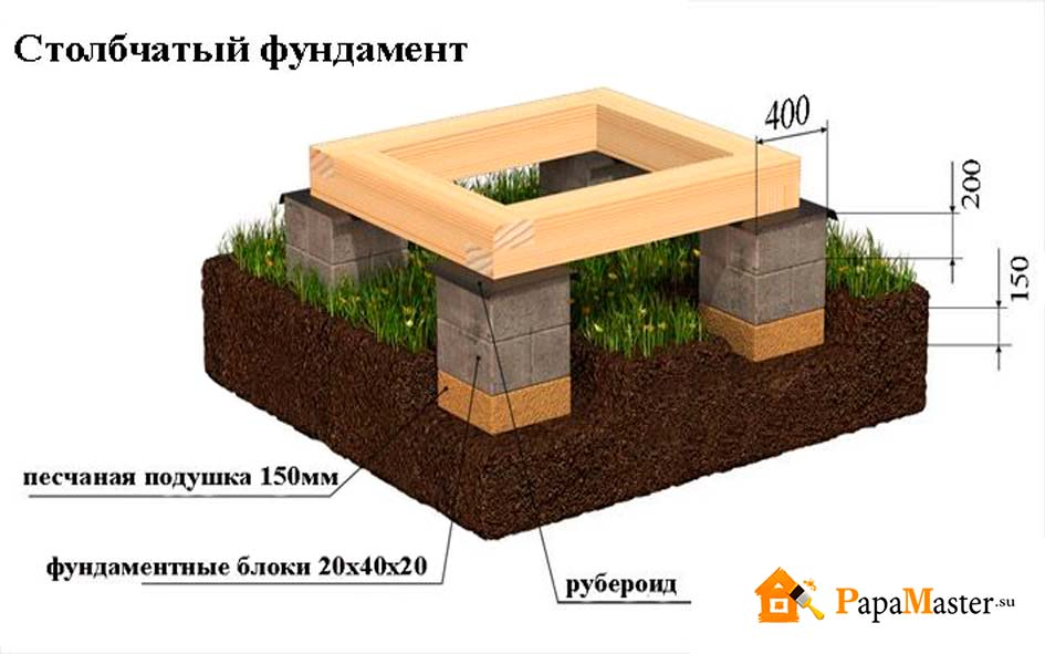 Фундамент для террасы к дому из блоков 20х20х40 своими руками