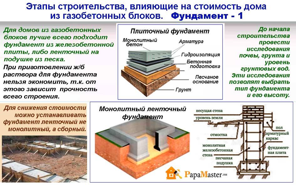 Себестоимость постройки дома