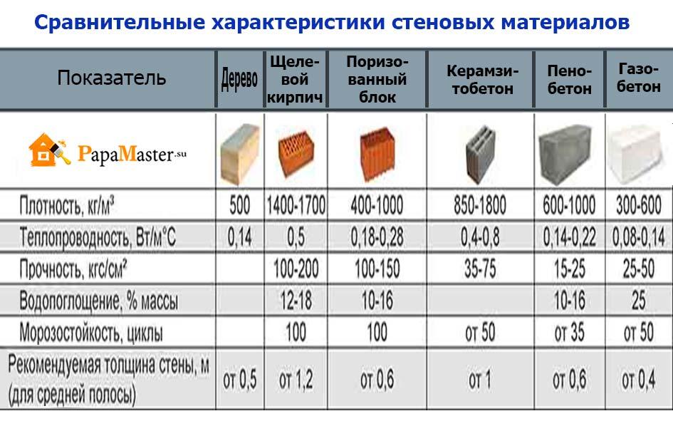 газосиликатные блоки и керамические блоки сравнение