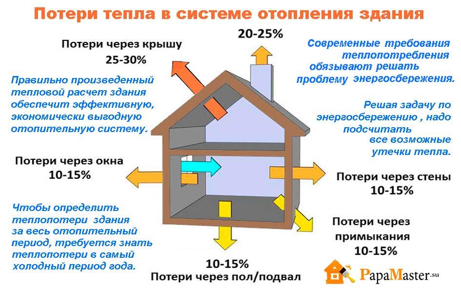 Основные источники потерь в тепловых системах и способы их устранения Окончание ЭнергоСовет.ru
