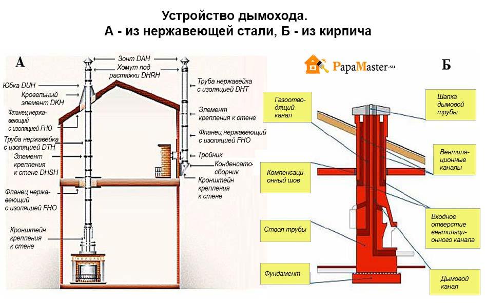 инструкция по установке дымоходов фото