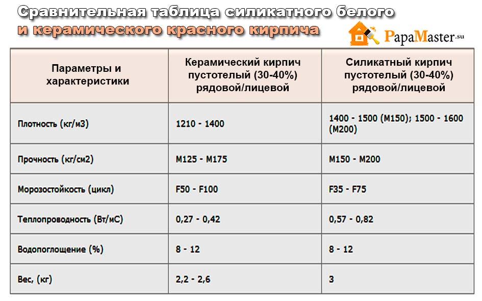 какими показателями характеризуется качество керамического кирпича