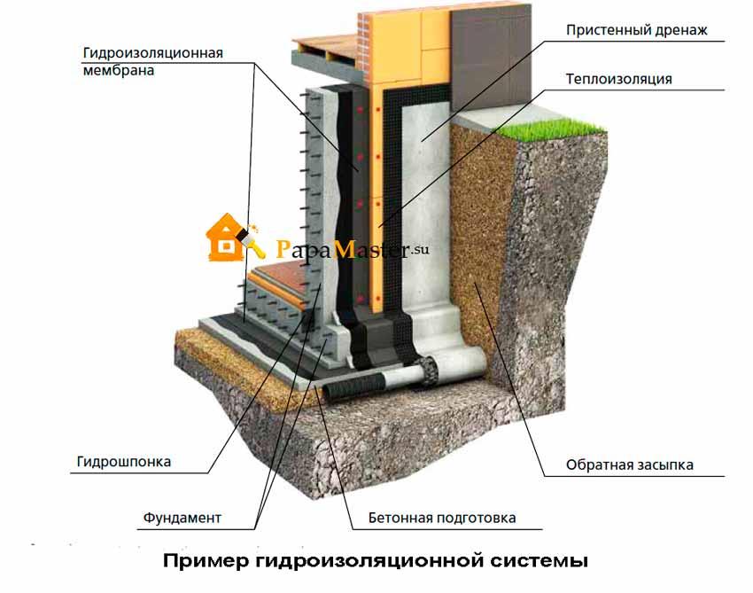 Строительные нормы гидроизоляция гидроизоляция фонтана форум