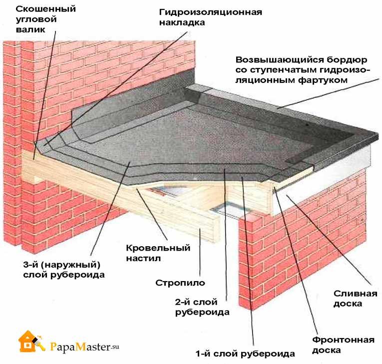 Теплоизоляция установка базальтовая