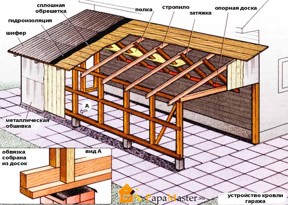 Как сделать односкатную крышу на гараж