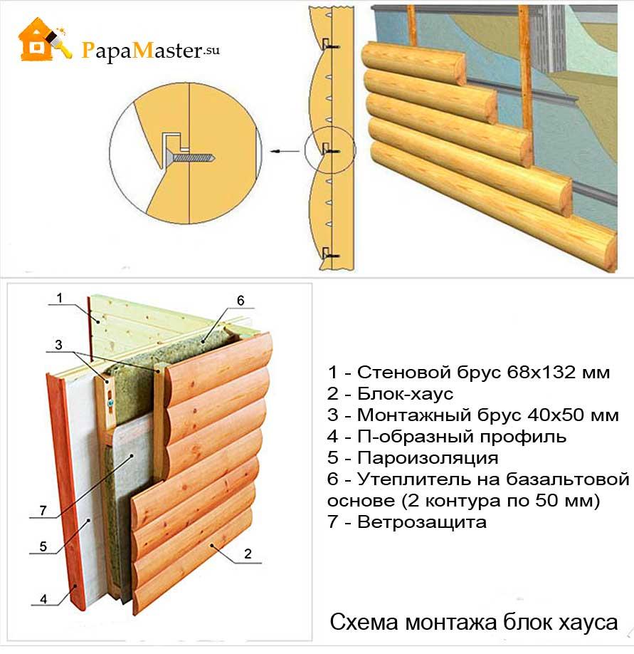 Как изготовить блок хаус 69