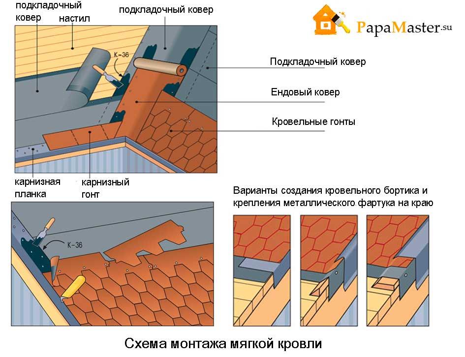 Крыша из мягкой кровли своими руками пошагово