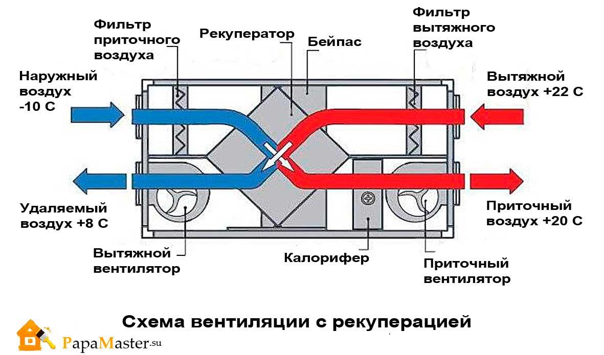 Схема вентиляции пластинчатый теплообменник Уплотнения теплообменника Теплотекс 200A Минеральные Воды