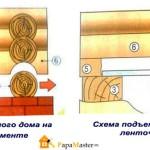 Как поднять дом из бруса своими руками: пошаговая инструкция