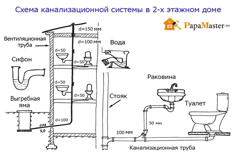 Схема канализации своими руками в частном доме.