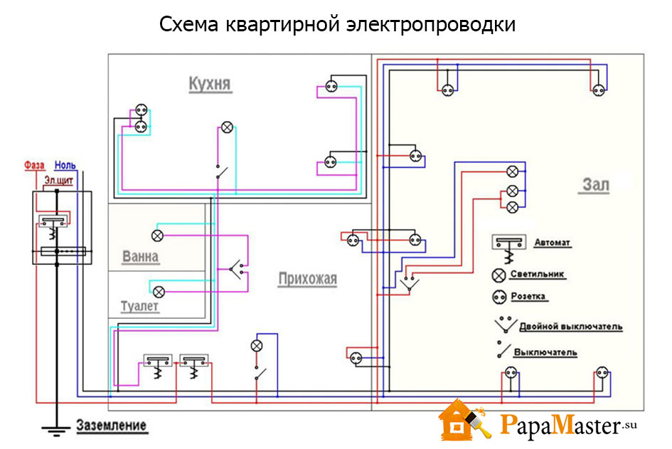 Разводка электрики в доме своими руками схемы