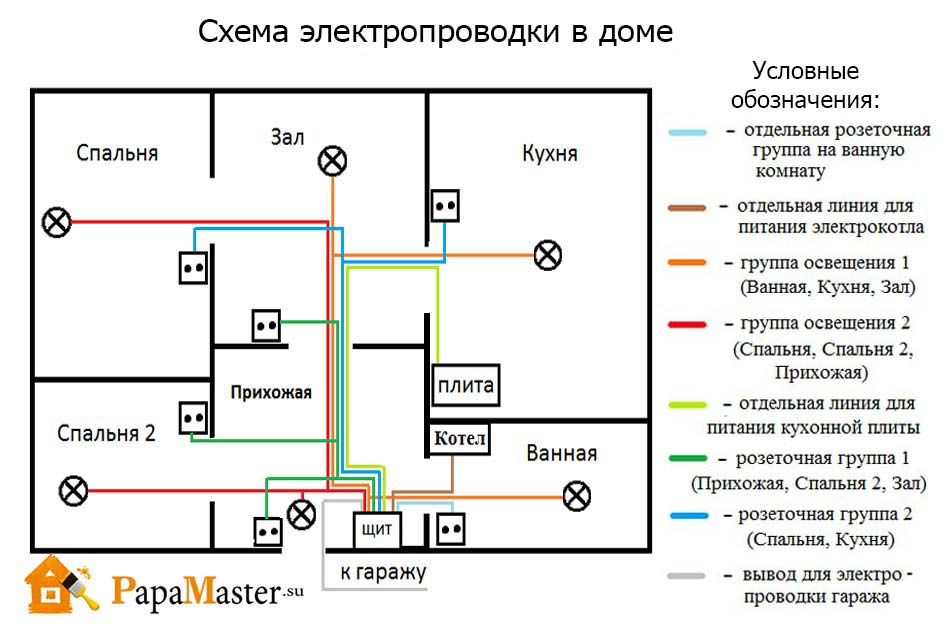 Подключение проводки в доме своими руками