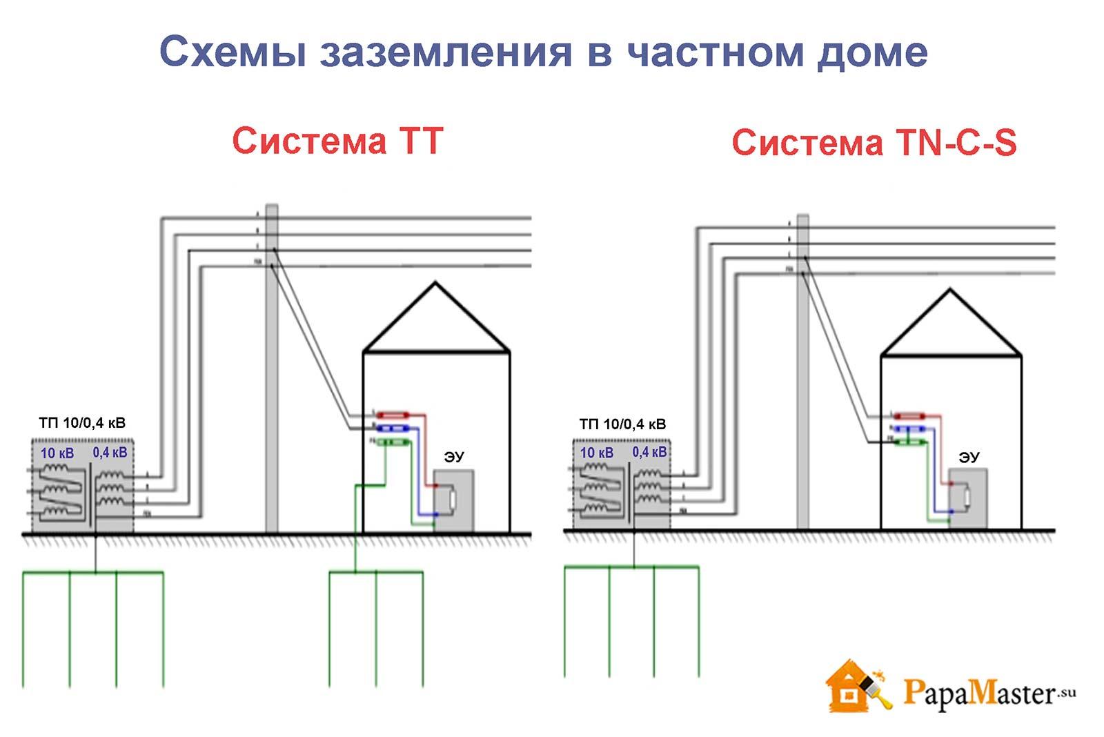 Заземление дома фото схемы