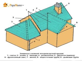 элементы многощипцовой крыши