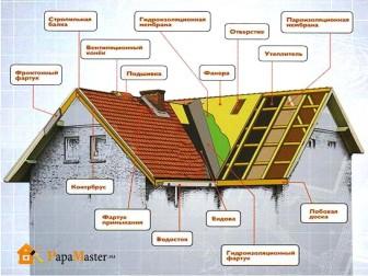 схема многощипцовой крыши