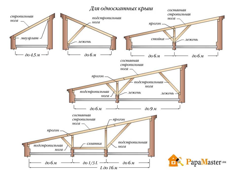 установка стропильной системы односкатной крыши