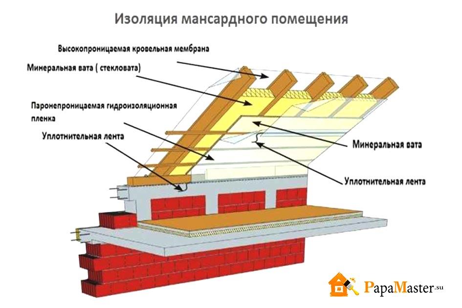 Для мансарды пароизоляция потолка