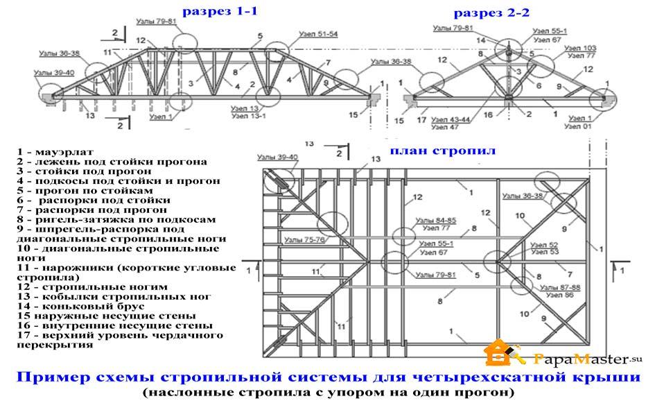 устройство монтаж четырёхскатной крыши Приморского