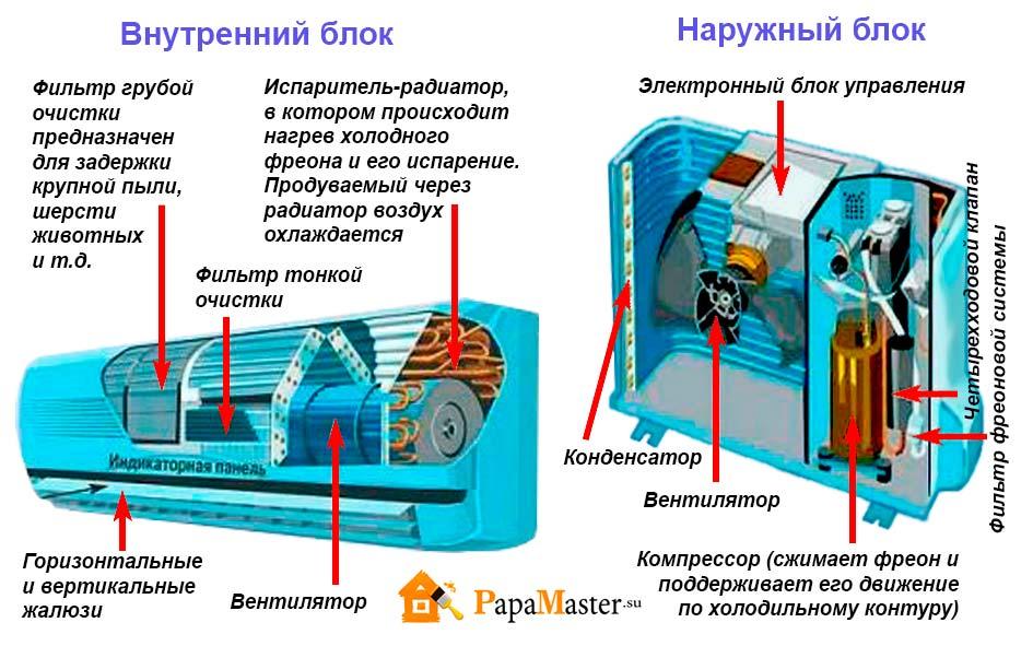 Ремонт домашнего кондиционера обслуживание кондиционера в старом осколе