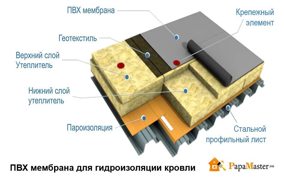 Для жидкая бетона цена гидроизоляция