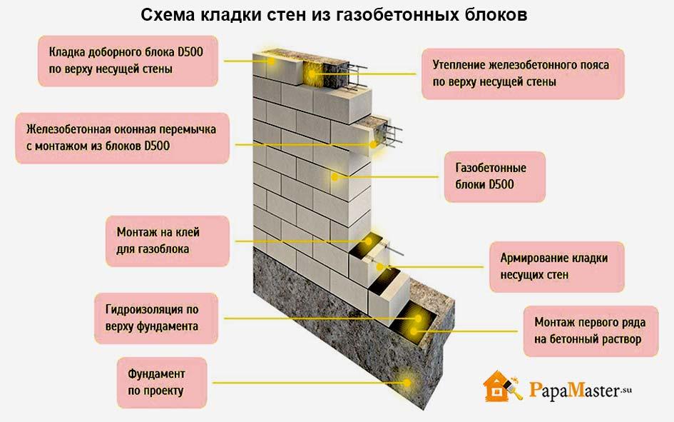 стены из газоблоков толщина